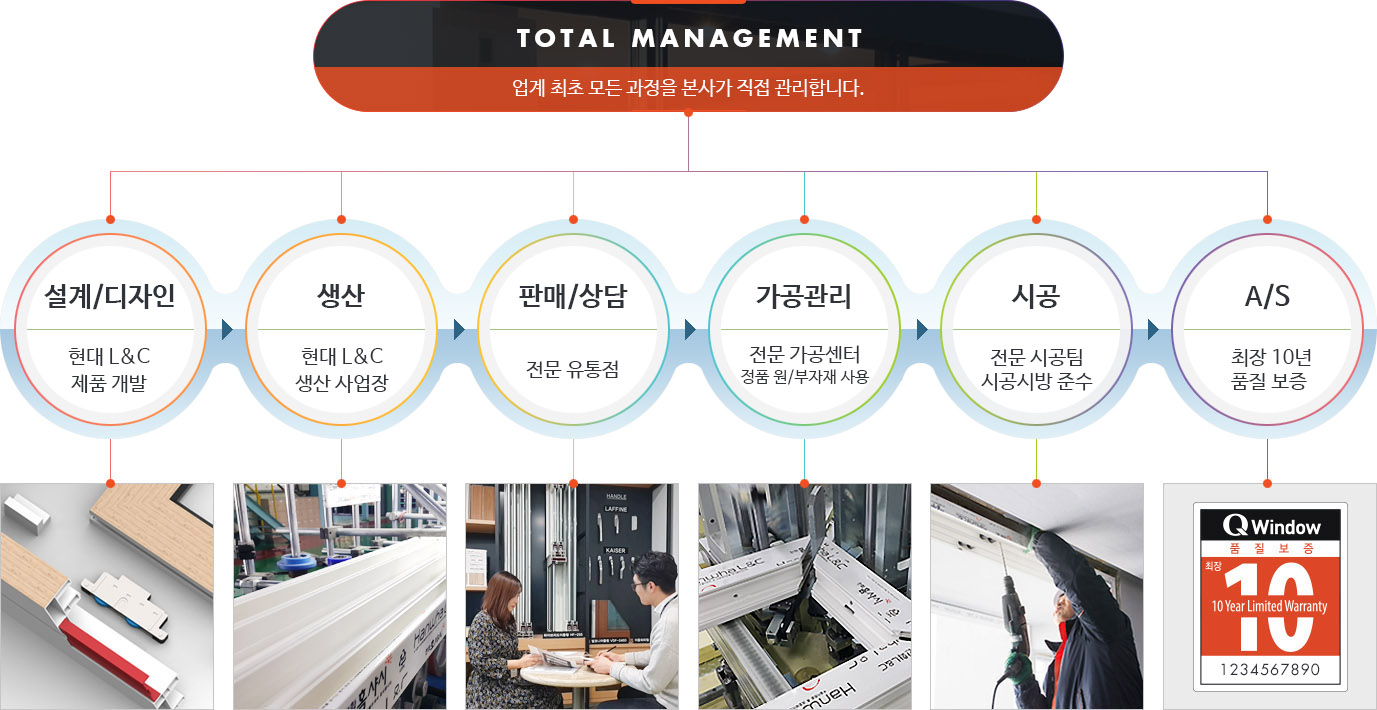 Brand total management